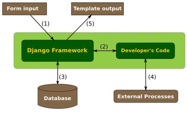 总结Django中的用户权限模块