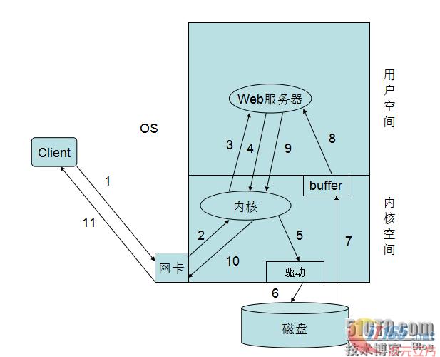 Web服务器之Nginx详解(理论部分1)