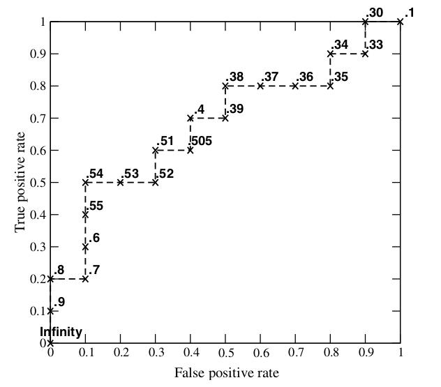 ROC和AUC介绍以及如何计算AUC